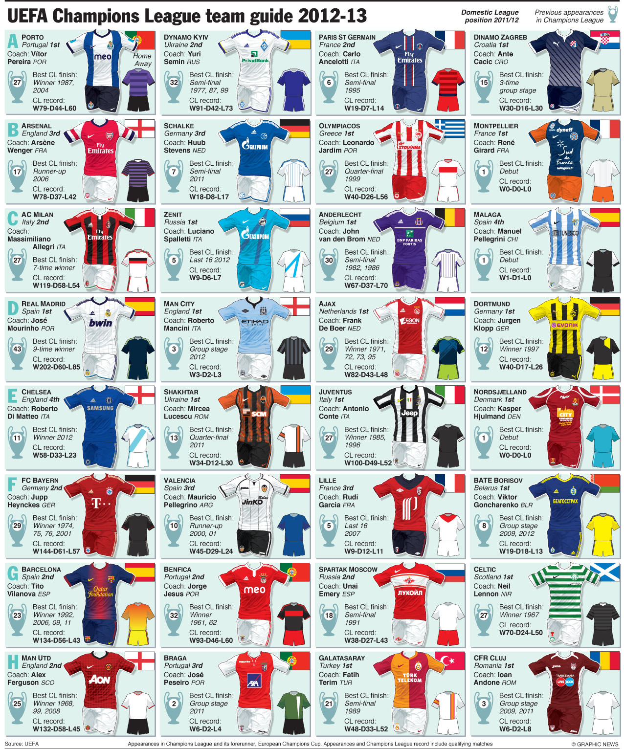 UEFA Champions League 2012-2013 Team GuideUefa Champions League Teams 201314