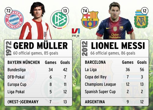 Messi breaks Gerd Mullers Records