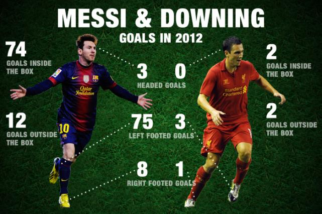 messi vs downing