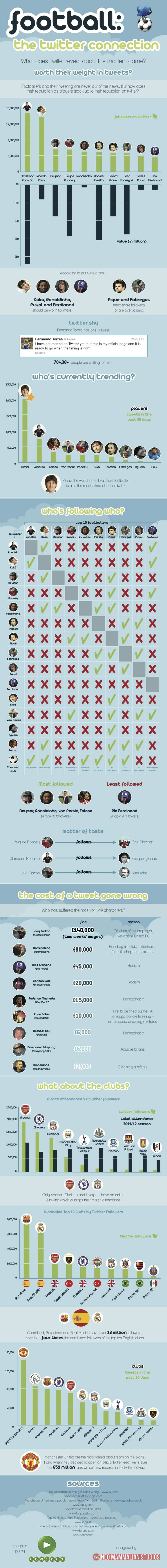 The Football & Twitter Infographic